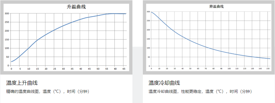 HB-GGZ干燥箱系列相关文章(图4)